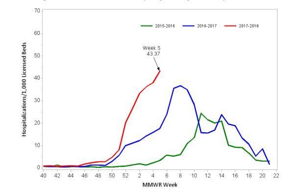 Massachusetts confirmou 8.152 casos de gripe